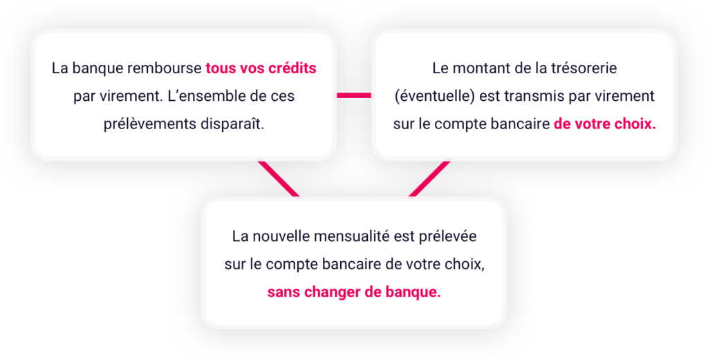 Fédération française de l'assurance vie hypothécaire qui se déniche plus facilement sans les anciennes démarches administratives